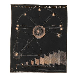 1852, Antique Astronomy, Refraction Parallax, Matted For Sale