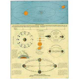 The Solar System, 1940s Lithograph For Sale