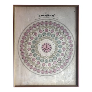 1864 Antique Johnson and Browning Framed Time Zones Diagram For Sale