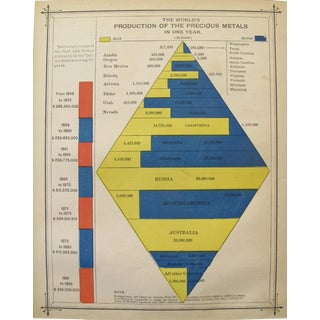 1889 Original American Almanac Sheet, Yellow Mat - the World's Production of the Precious Metals For Sale