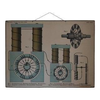Vintage Swedish Engineering Educational Diagram Poster For Sale