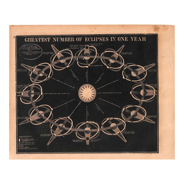 1852 Antique Astronomy, Eclipses, Matted For Sale