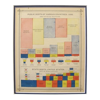 1889 Original American Almanac Sheet, Yellow Mat - Public Debts of Various Countries For Sale