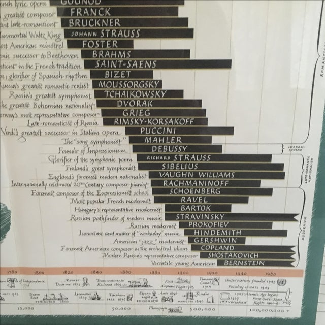 From Bach to Now Vintage Framed Print - Image 7 of 9